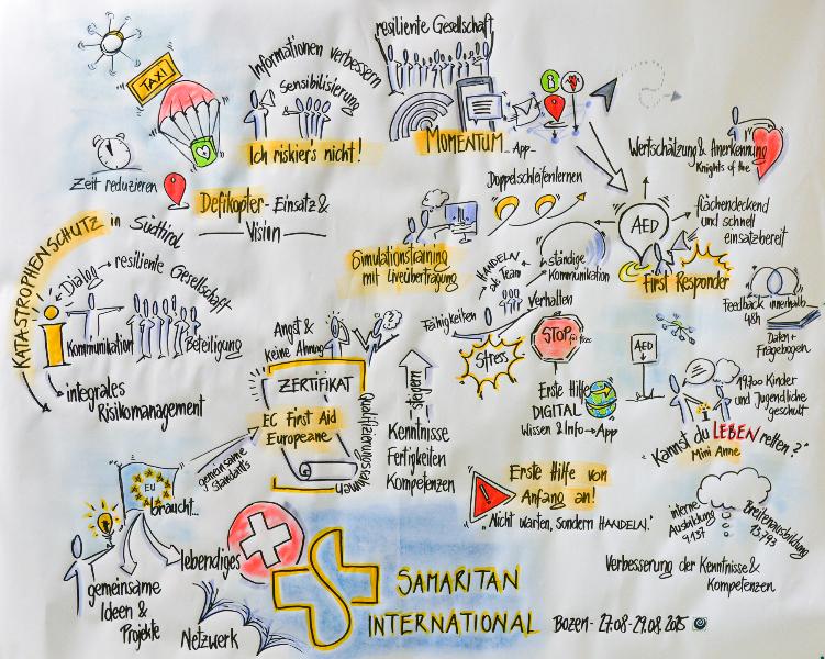 Die Vorträge, Workshops und Seminare wurden per Graphic Recording live illustriert.